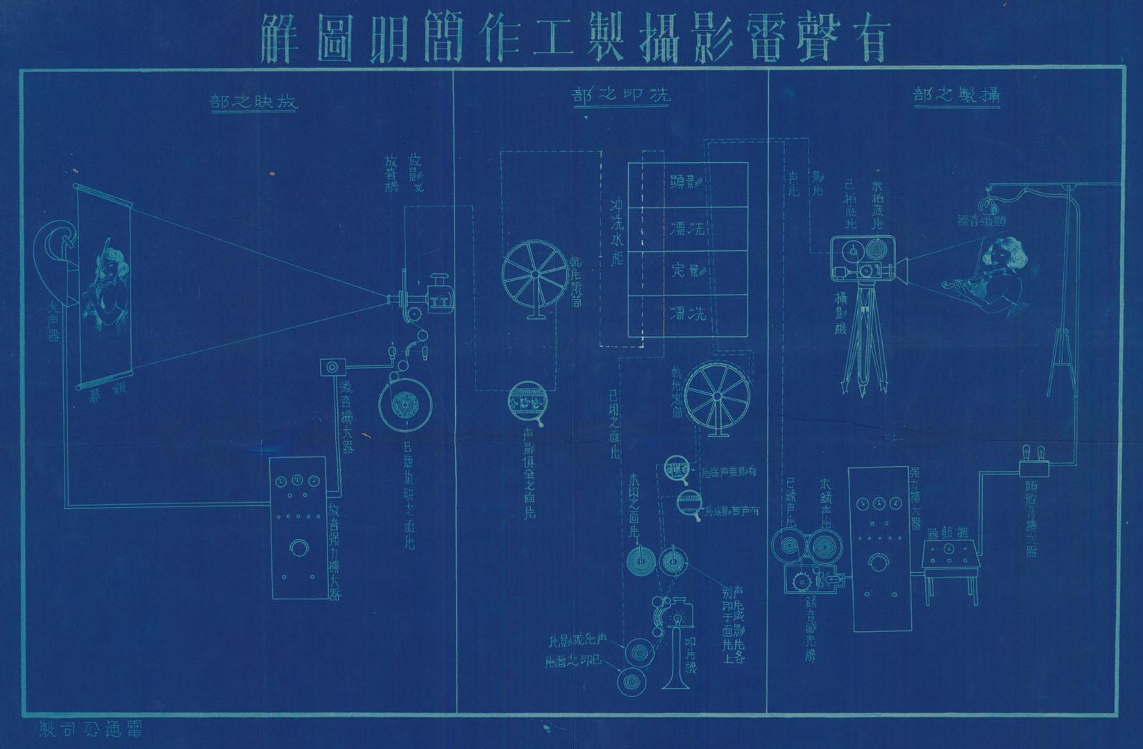 1930年代有聲電影攝製工作簡明圖解(《實業部》,館藏號:17-22-058-03,頁31。)